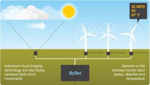 Nou sistem IBM de prognozare solară și eoliană