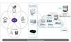 Cisco implementează tehnologia Hotspot 2.0 ca parte de acces a serviciului Orange Mobile Wi-Fi
