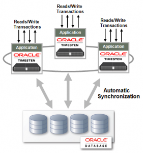 Analiza datelor de business în timp real cu Oracle Database In-Memory