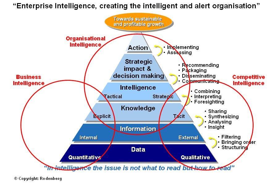 Importanța securității informației în organizații