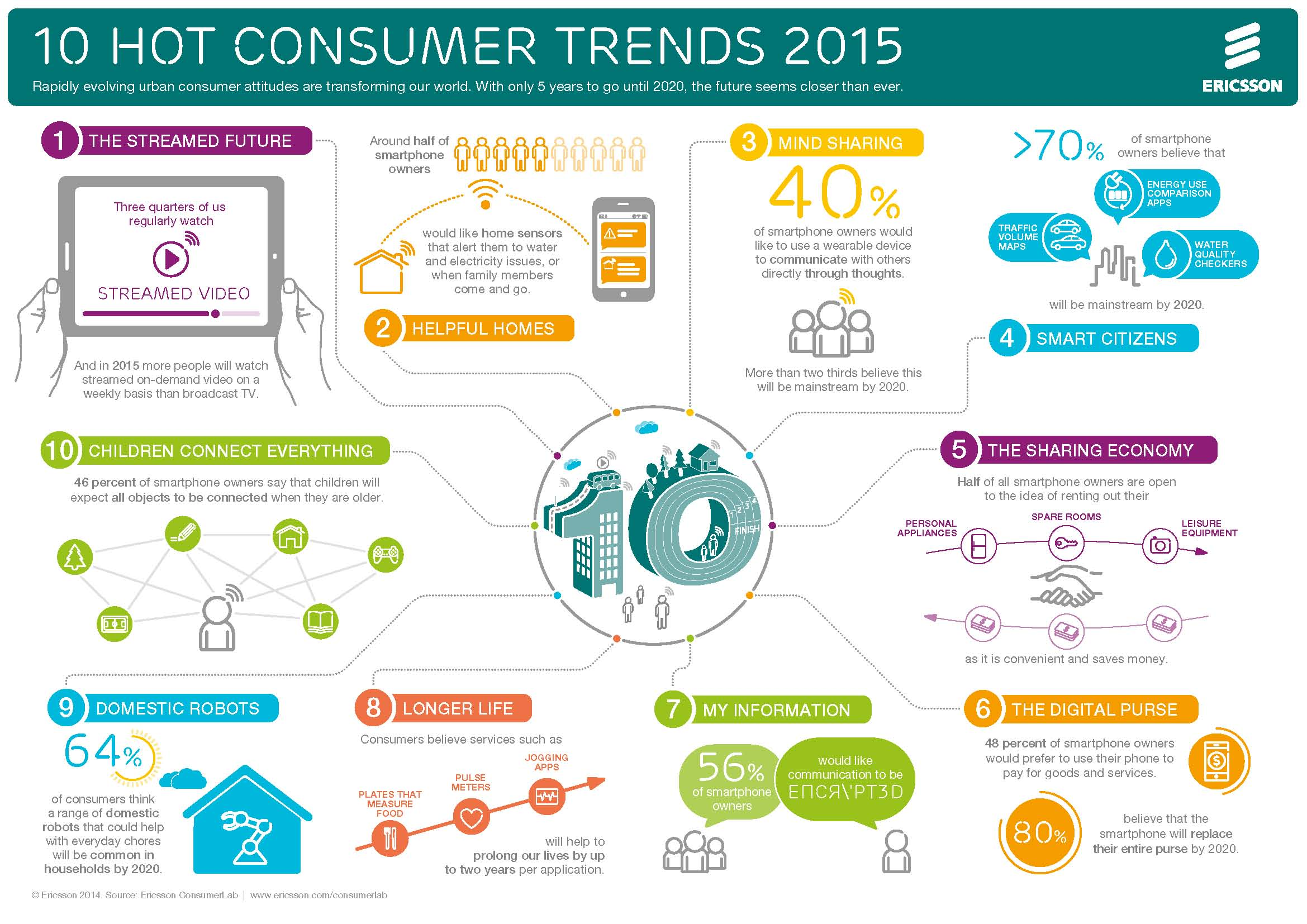 10 tendinte de consum in IT pentru 2015