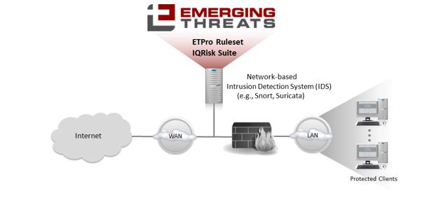 Allied Telesis selectează produsele ETPro® şi IQRisk® de la Emerging Threats pentru o nouă gamă de firewall-uri de generaţie următoare