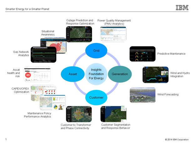 Platforma cu cloud cu un spectru larg de disponibilitate pentru companiile energetice