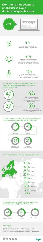 Adoptarea soluțiilor în Cloud aduce reducerea costurilor pentru companiile medii europene