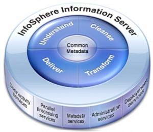 IBM InfoSphere DataStage primeşte certificarea Huawei Ready™ pentru compatibilitate cu Big Data
