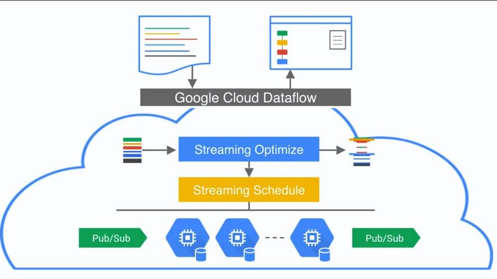 Google deschide Cloud Dataflow pentru toţi dezvoltatorii