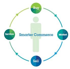 BCS Financial Group alege solutiile IBM Commerce
