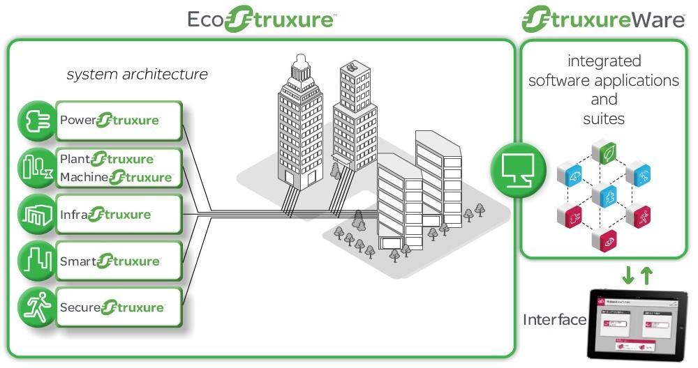 Eficienţa energetică – o prioritate pentru Schneider Electric şi Carrefour România