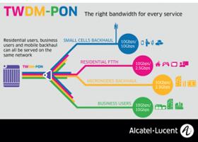 Alcatel-Lucent și Vodafone testează tehnologia TWDM-PON