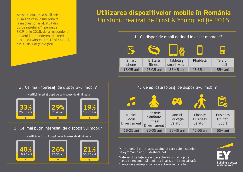 Conținutul accesat pe dispozitivele mobile din România