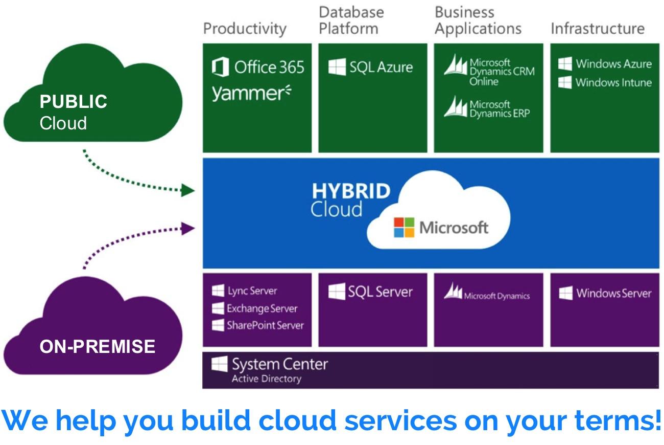 Microsoft va oferi servicii de Cloud din centrele de date din Germania