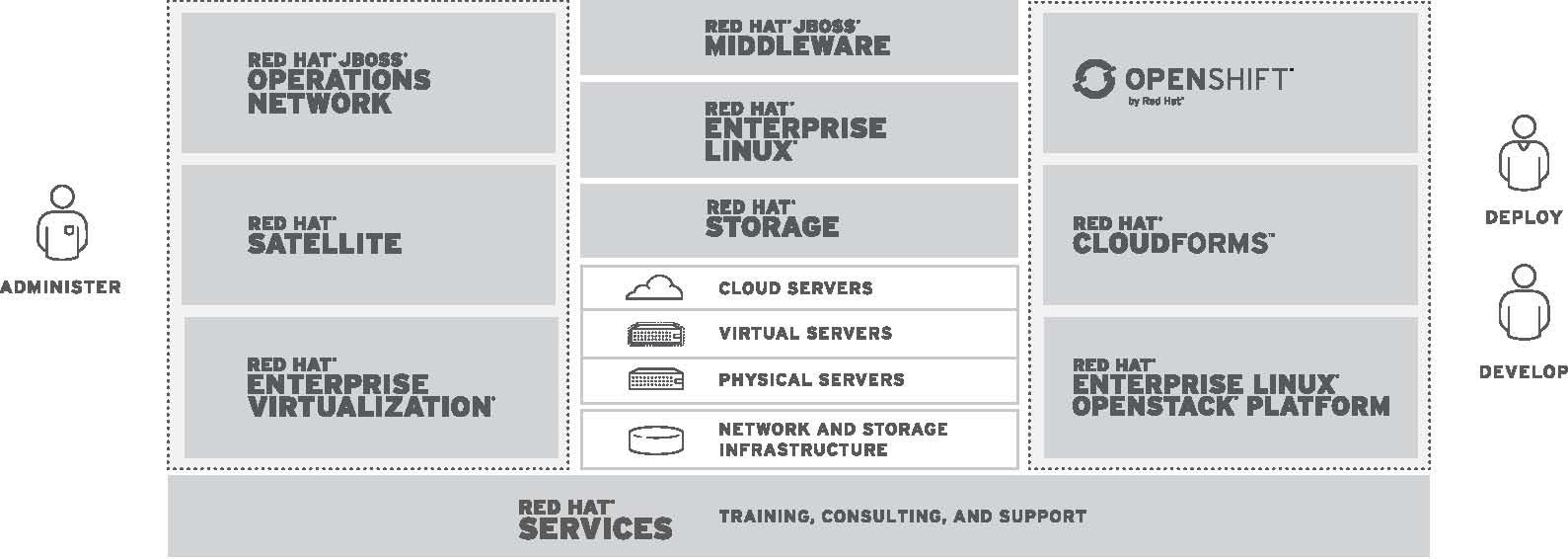 """Red Hat – Crează Tehnologii """"Open Source""""De Nivel Enterprise"""