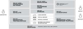 """Red Hat - Crează Tehnologii """"Open Source""""De Nivel Enterprise"""