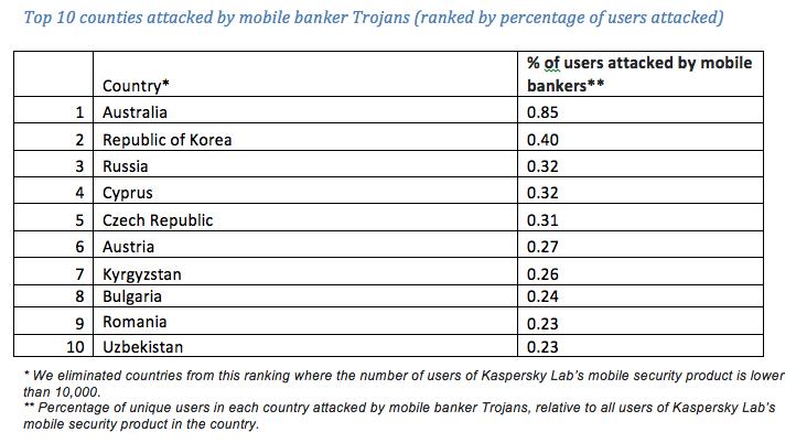 Romania in topul cele mai atacate tari de troieni bancari pentru dispozitive mobile