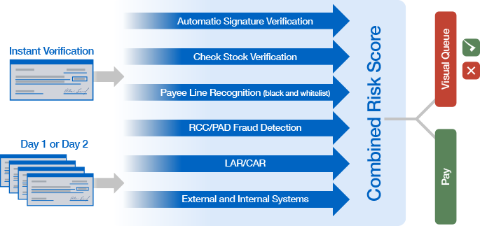 Prevenirea fraudelor, un subiect mereu fierbinte