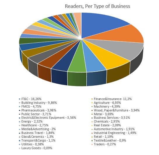 Readers Per Type of Business