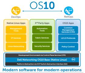 Noul sistem de operare 10 (OS10) de la Dell Networking