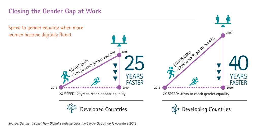 Competențele digitale vor reduce diferențele dintre femei și bărbați la locul de muncă