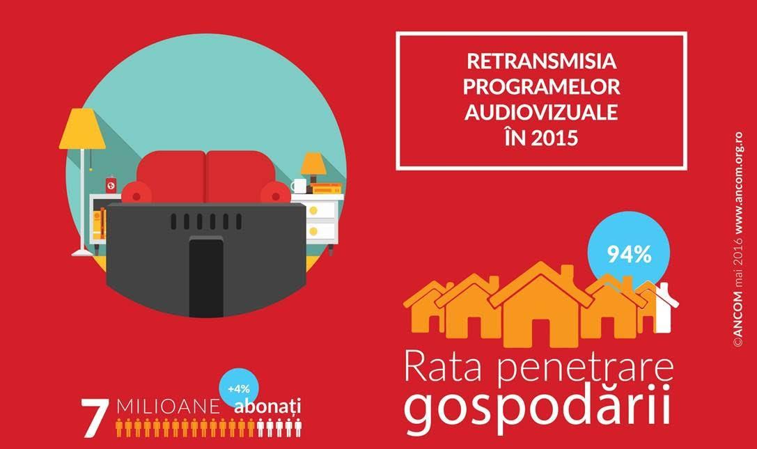 Numarul de abonati la servicii de retransmisie a programelor audiovizuale in Romania a depasit 7 milioane