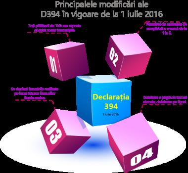Declarația D394 – Modificări în vigoare de la 1 iulie 2016