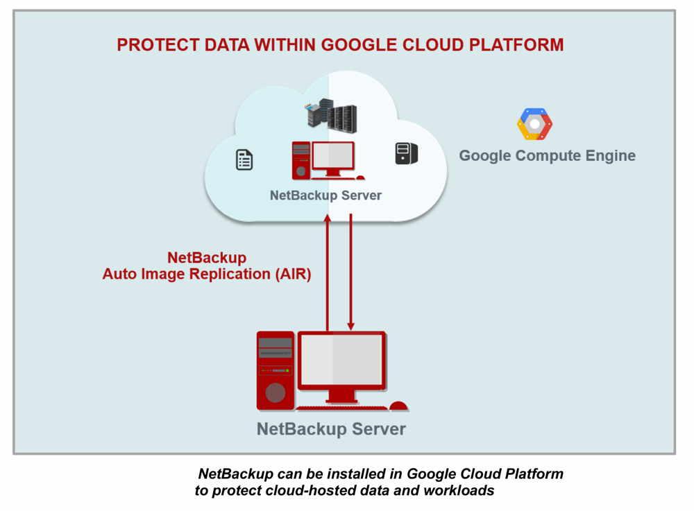 Companiile își pot proteja datele din serviciile de cloud Google prin NetBackup şi Backup Exec