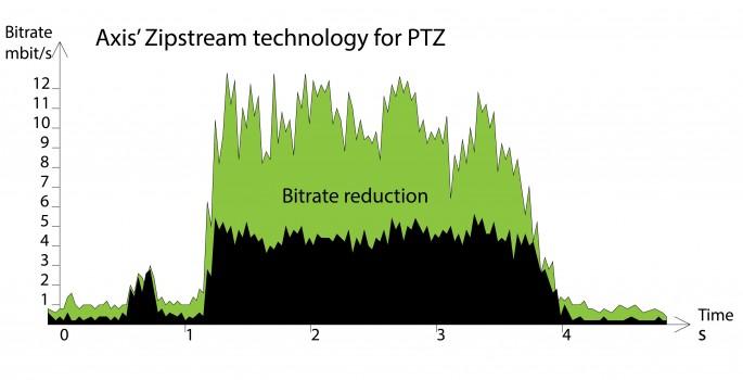 Tehnologia Axis Zipstream, acum cu frame rate dinamic
