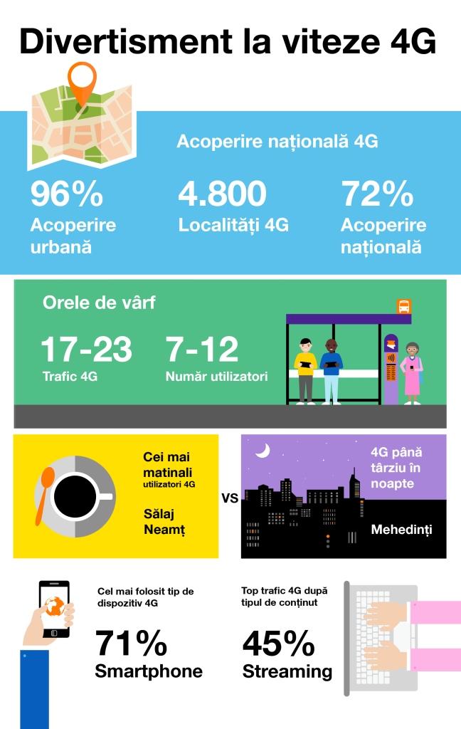 Infografic 4G Orange