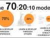 Modelul 70:20:10, strategia de instruire a unei companii de succes