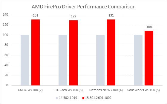 Placile grafice AMD FirePro™ cu 31% mai puternice multumita noului pachet software