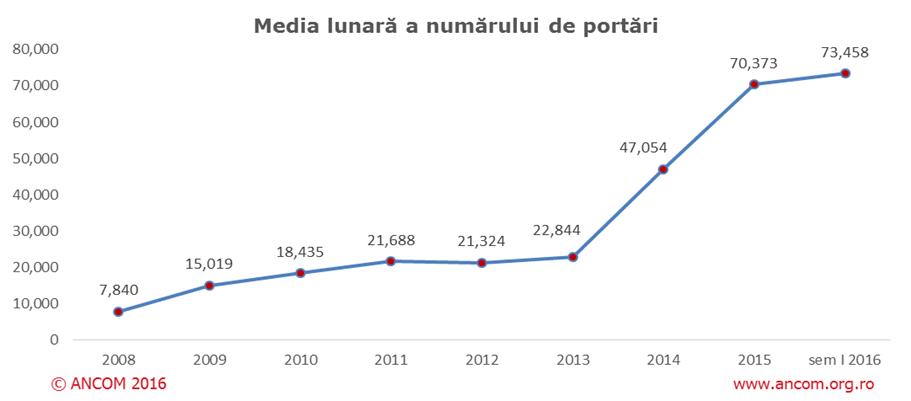 Peste 440.000 de numere portate in primele 6 luni ale anului