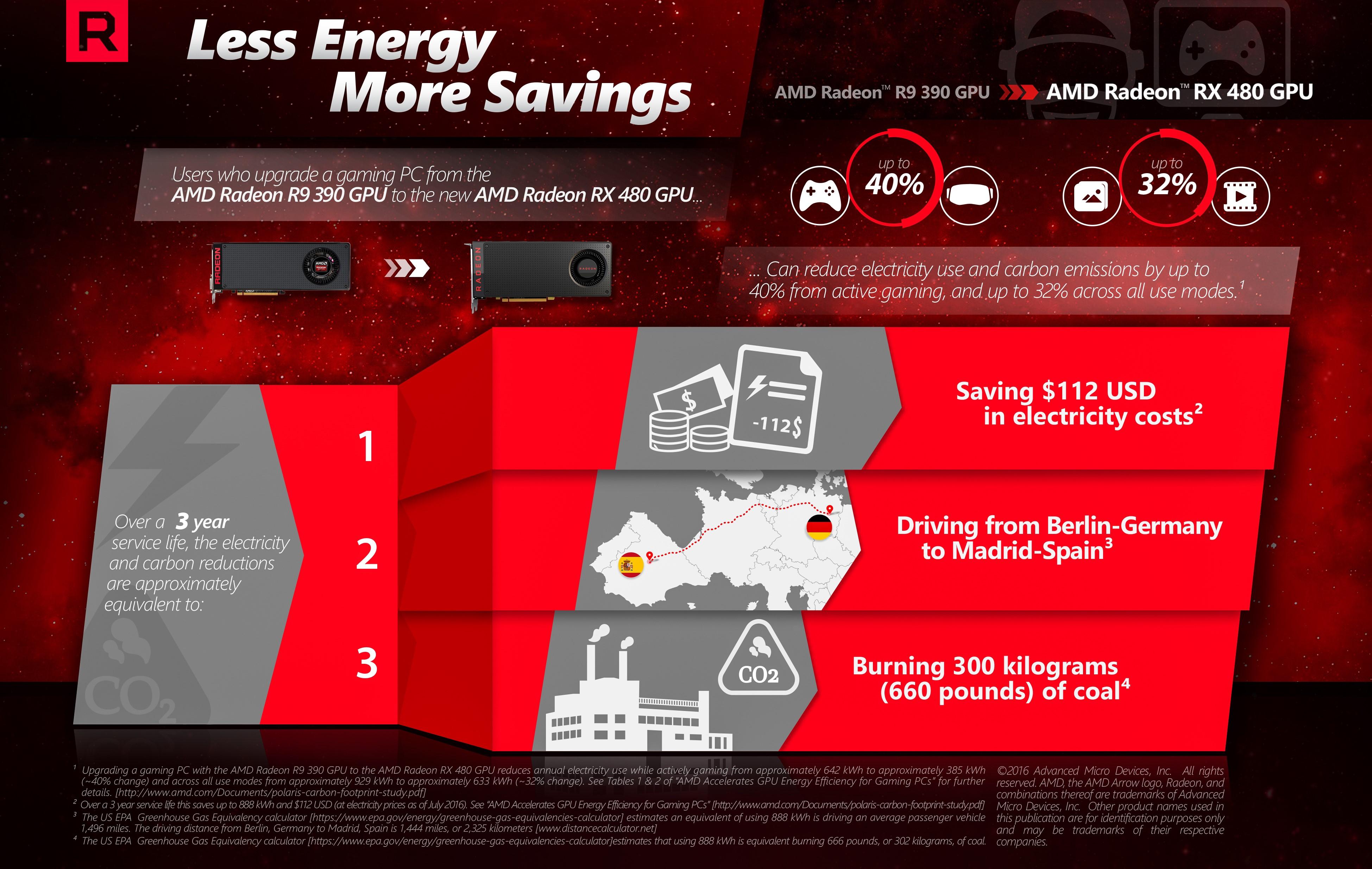 AMD Radeon RX 480 reduce consumul de energie si costurile