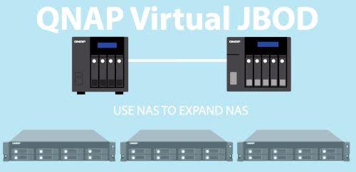 QNAP adaugă tehnologia Virtual JBOD în noul sistem QTS 4.2.2