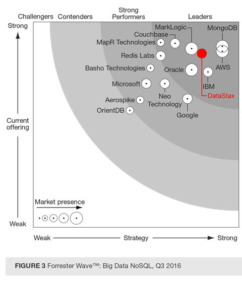 DataStax plasat între liderii soluțiilor Big Data NoSQL