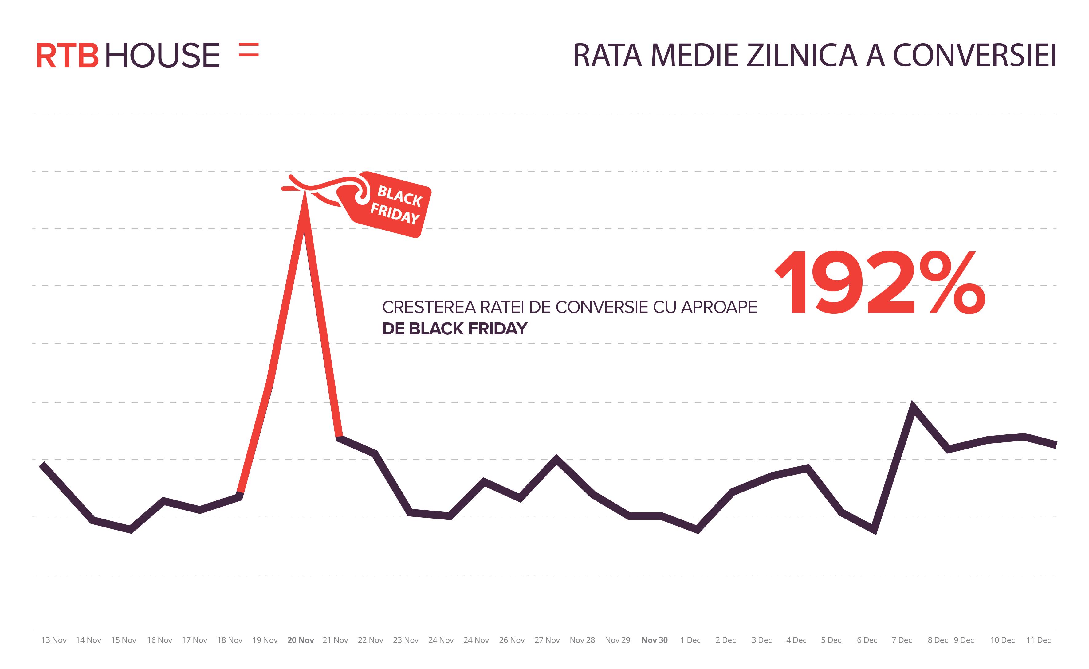 Romanii au afinitatea cea mai mare pentru Black Friday la nivel regional