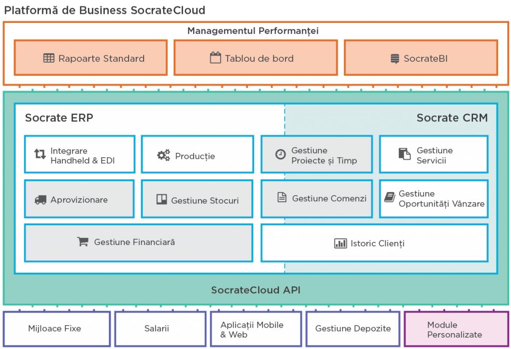 Rampad utilizează SocrateCloud pentru construcții