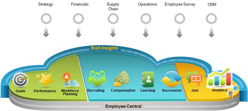 Microsoft implementeaza SAP SuccessFactors, pentru transformarea proceselor de HR la nivel global