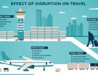 Companiile aeriene caută modalităţi noi de a rezolva o problemă de 60 miliarde  USD