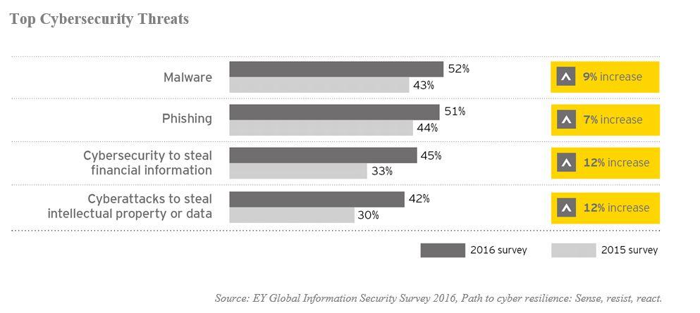 Peste 50% din companii s-au confruntat recent cu incidente periculoase de securitate cibernetica