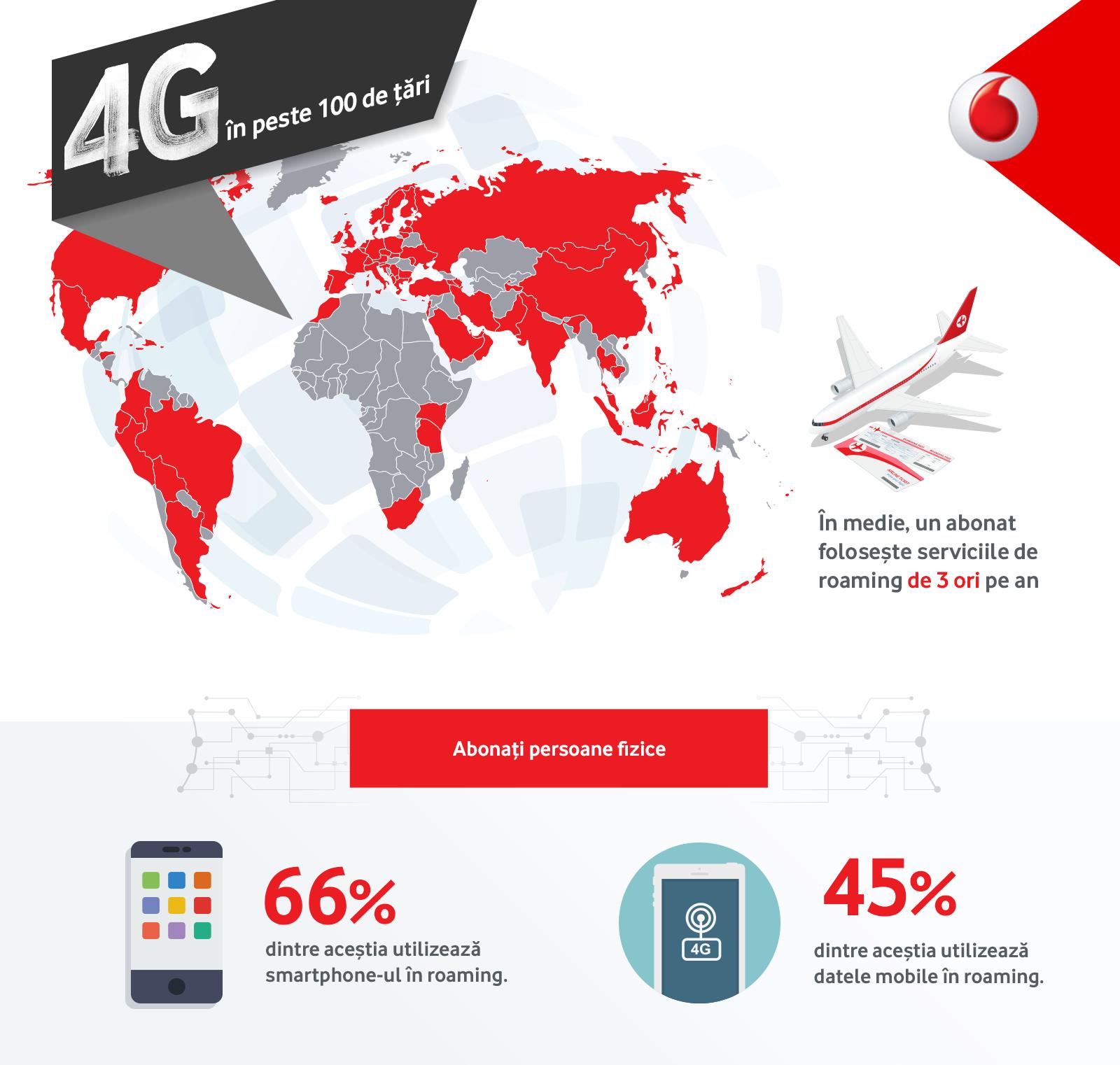 Vodafone România își extinde acoperirea serviciilor internaţionale de roaming 4G la peste 100 de ţări