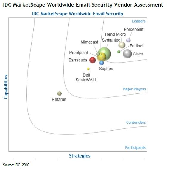 Trend Micro, lider pe segmentul soluțiilor de email security