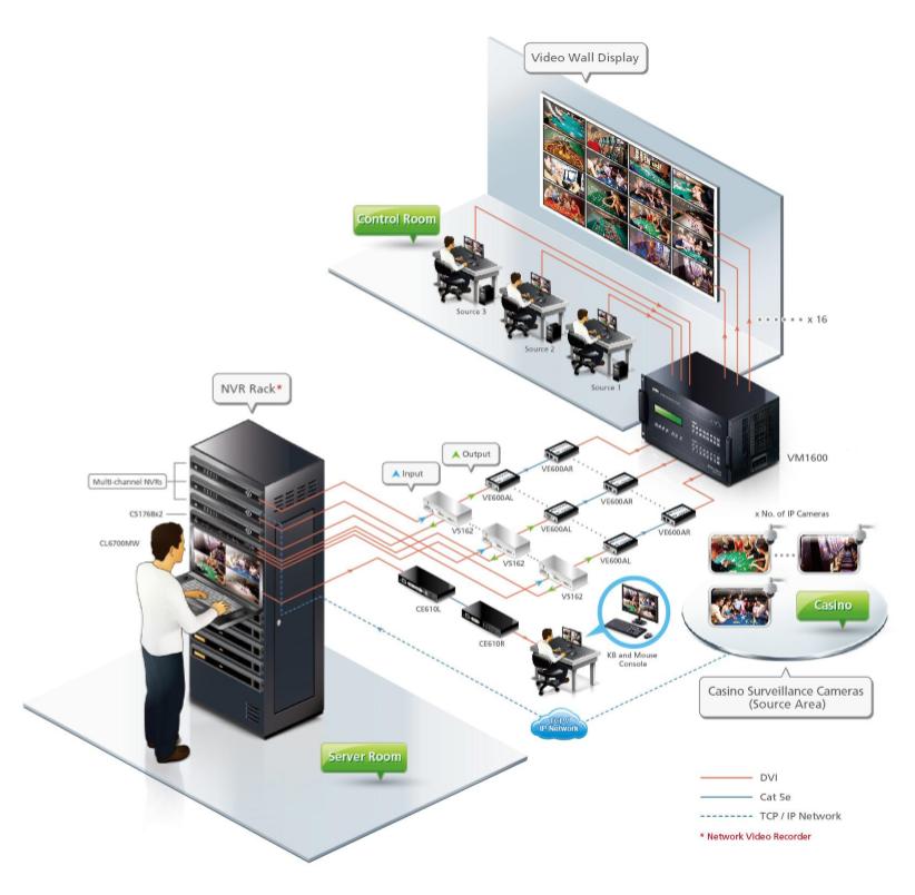 Soluţii dedicate  sistemelor de supraveghere pentru cazinouri
