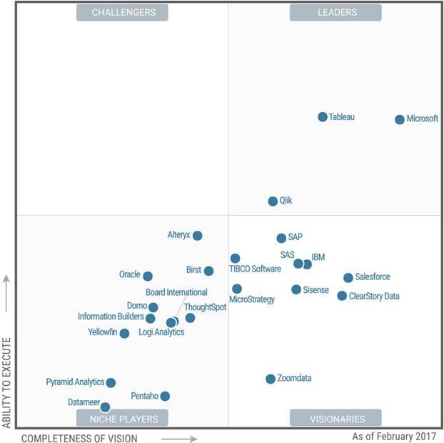 Microsoft conduce în raportul Gartner Magic Quadrant 2017