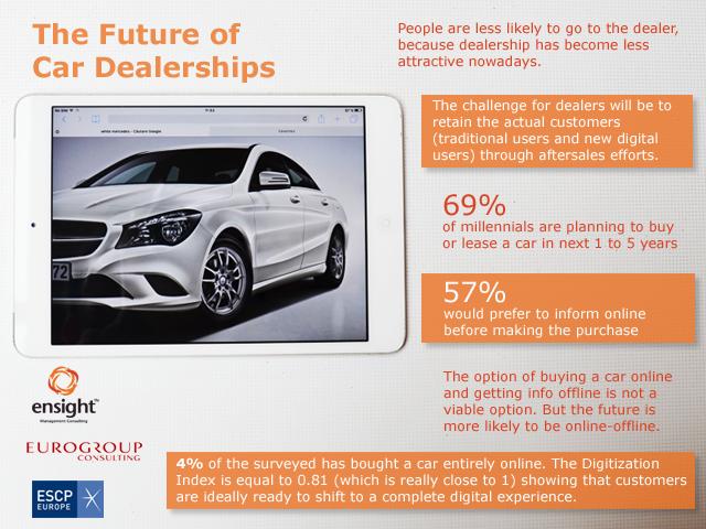Viitorul dealerului auto