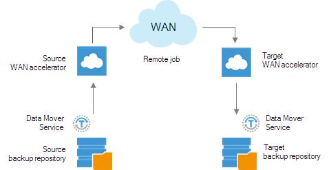 Veeam include accelerare WAN în soluția de backup virtual