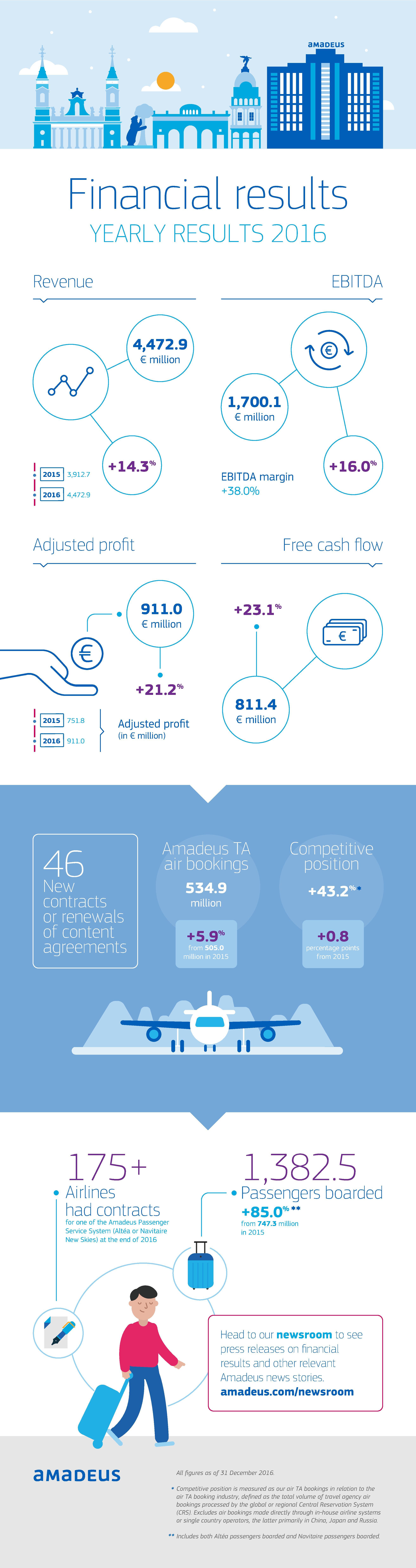Creștere accelerată a profitului Amadeus ca rezultat al consolidării afacerilor de bază și al achizițiilor