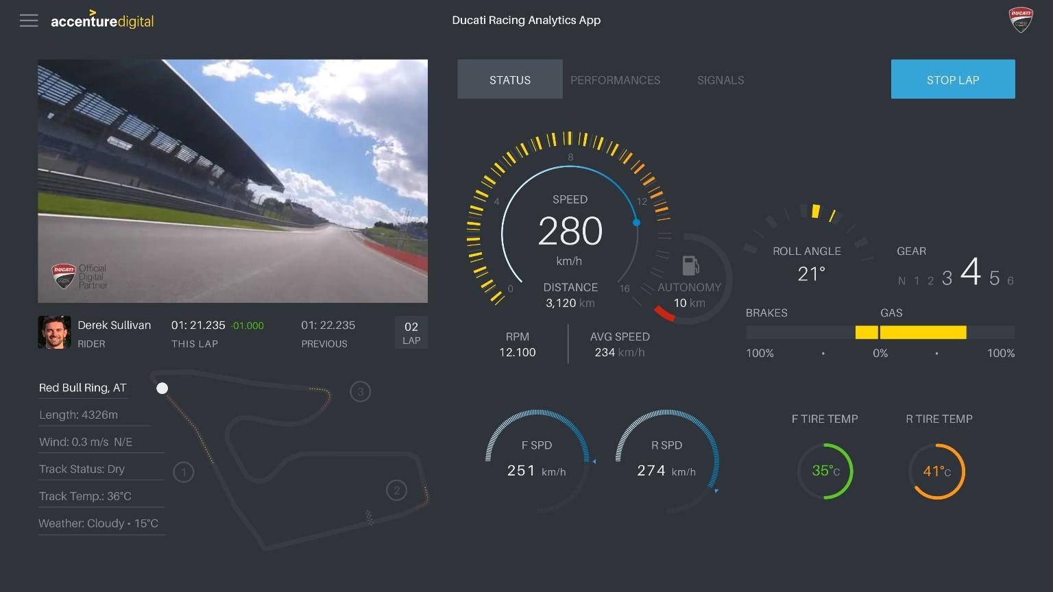 Accenture inoveaza testarea motocicletelor Ducati Corse, prin tehnologia Machine Learning