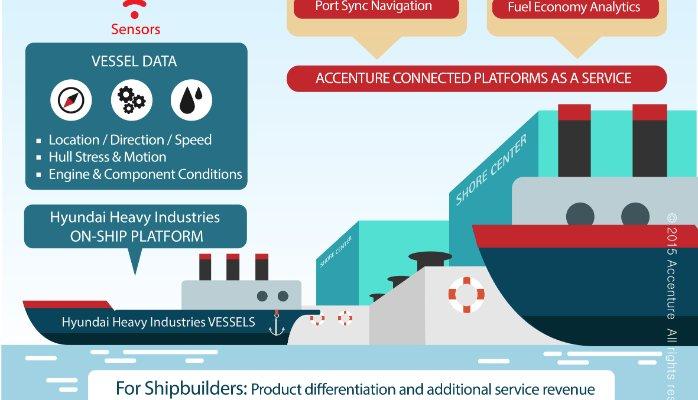 Accenture stabileşte o strategie pentru IoT