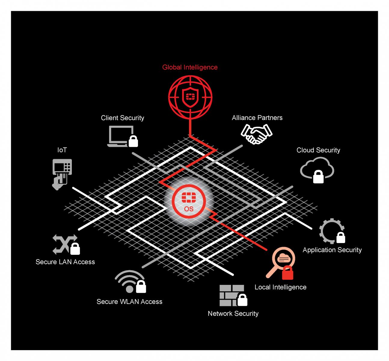Fortinet lansează conceptul Cooperative Security Fabric (CSF)