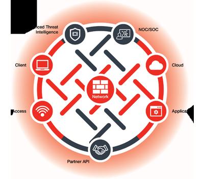 Fortinet consolidează performanța și securitatea în mediile cloud