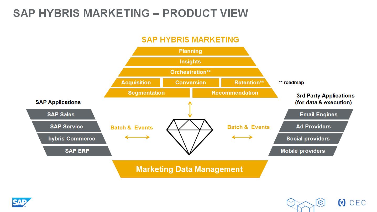 SAP: numai 4% dintre companii oferă în prezent  clientului o experiență bazată pe date contextuale